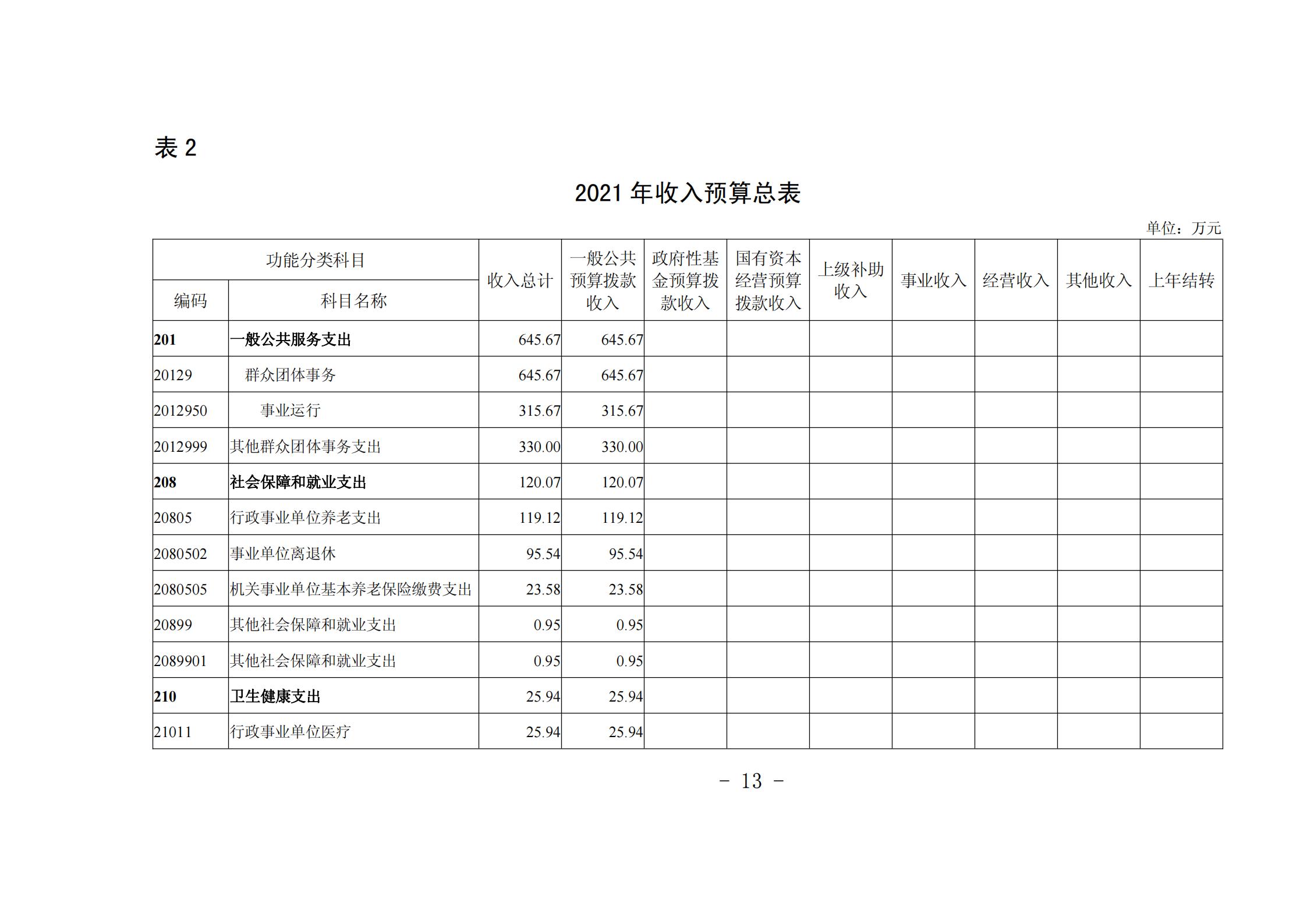 """贵阳市青少年宫2021年度市级部门预算、""""三公""""经费预算公开说明_12.png"""