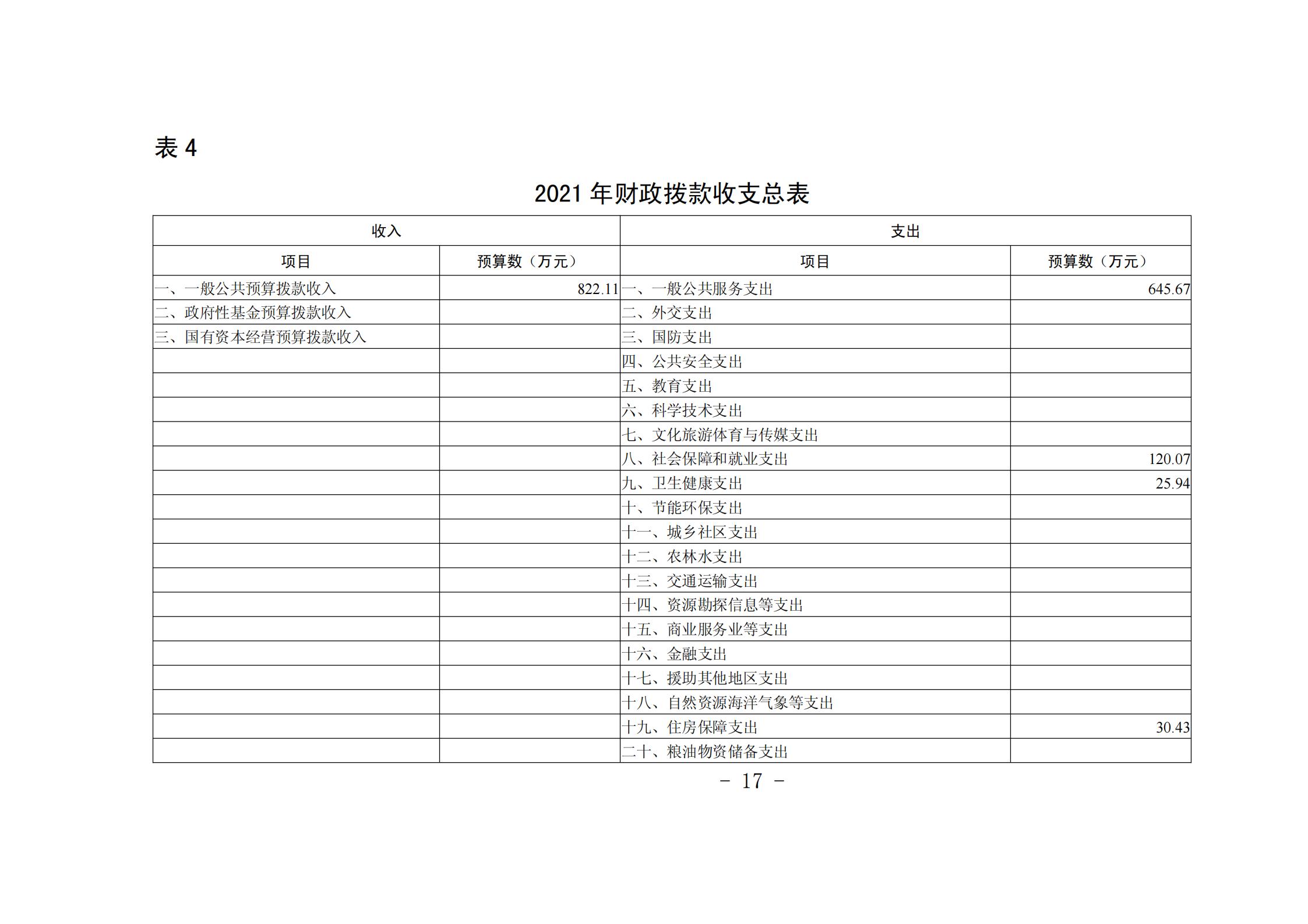 """贵阳市青少年宫2021年度市级部门预算、""""三公""""经费预算公开说明_16.png"""