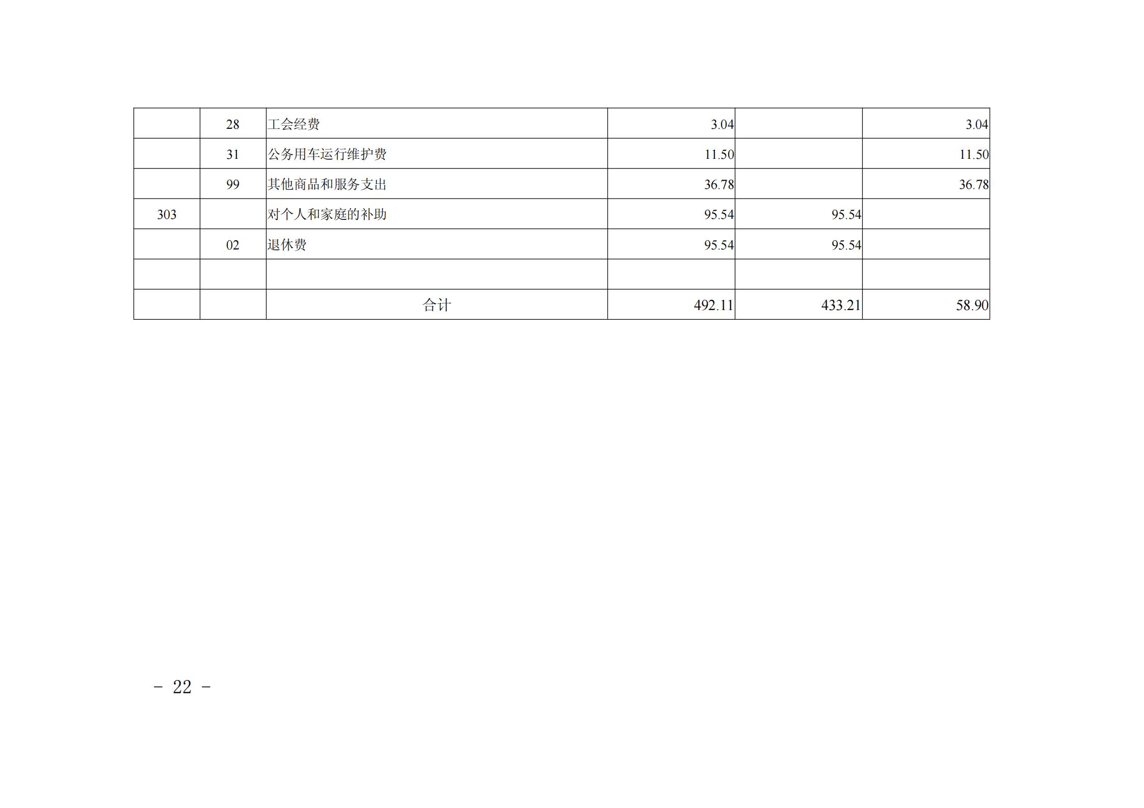 """贵阳市青少年宫2021年度市级部门预算、""""三公""""经费预算公开说明_21.png"""