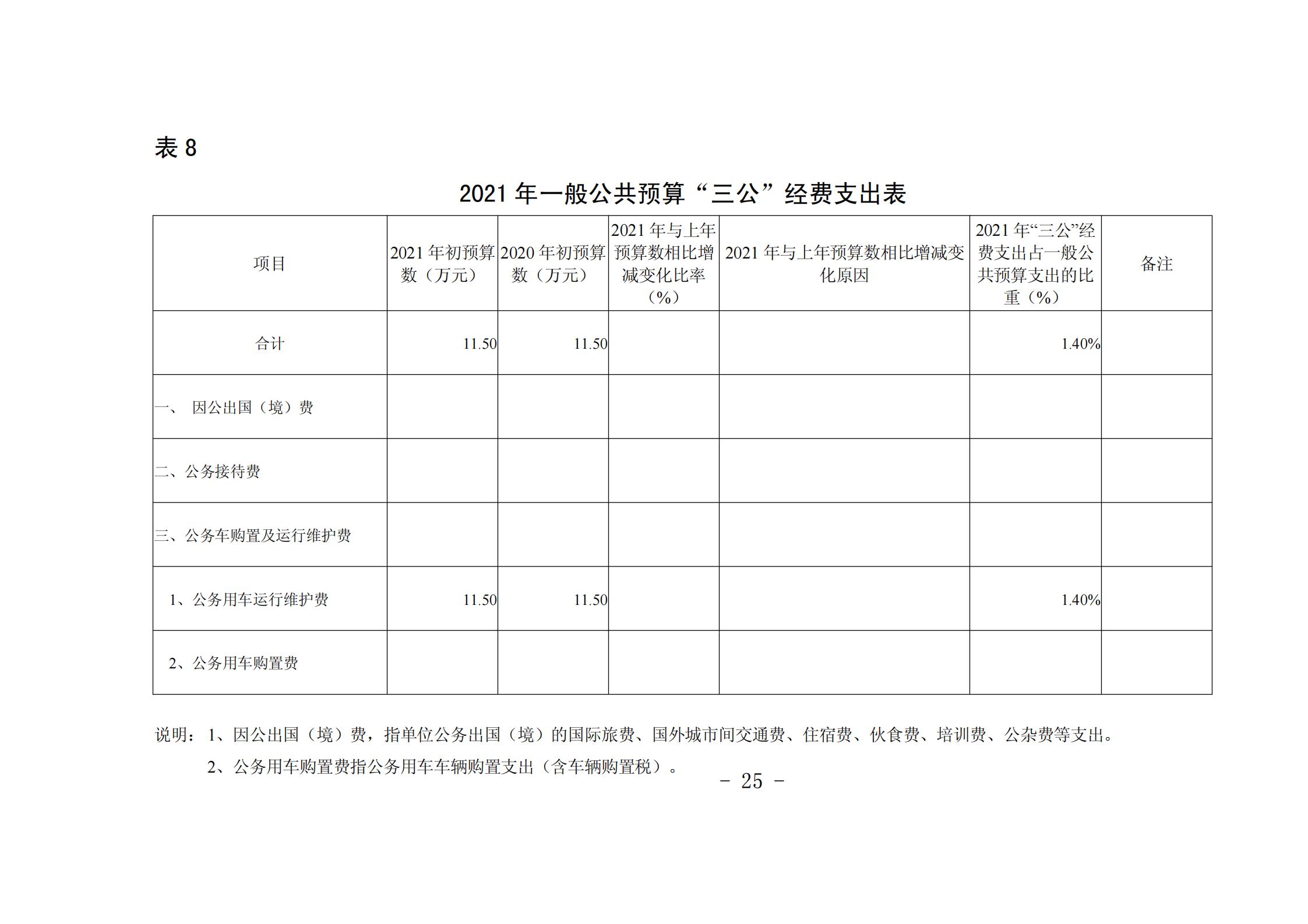 """贵阳市青少年宫2021年度市级部门预算、""""三公""""经费预算公开说明_24.png"""
