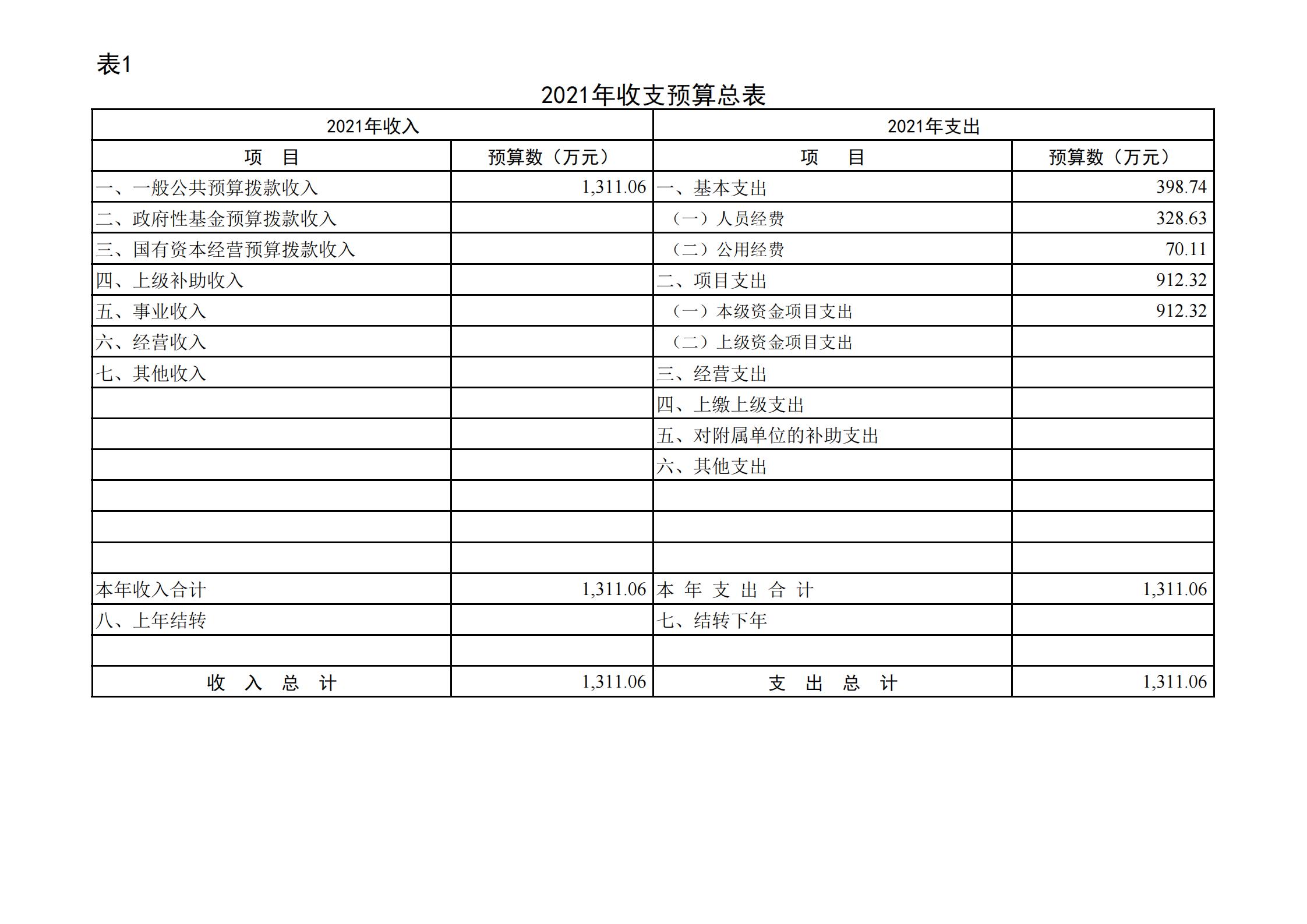 """共青团贵阳市委(本级)2021年度市级部门预算、""""三公""""经费预算公开说明(1)_11.png"""