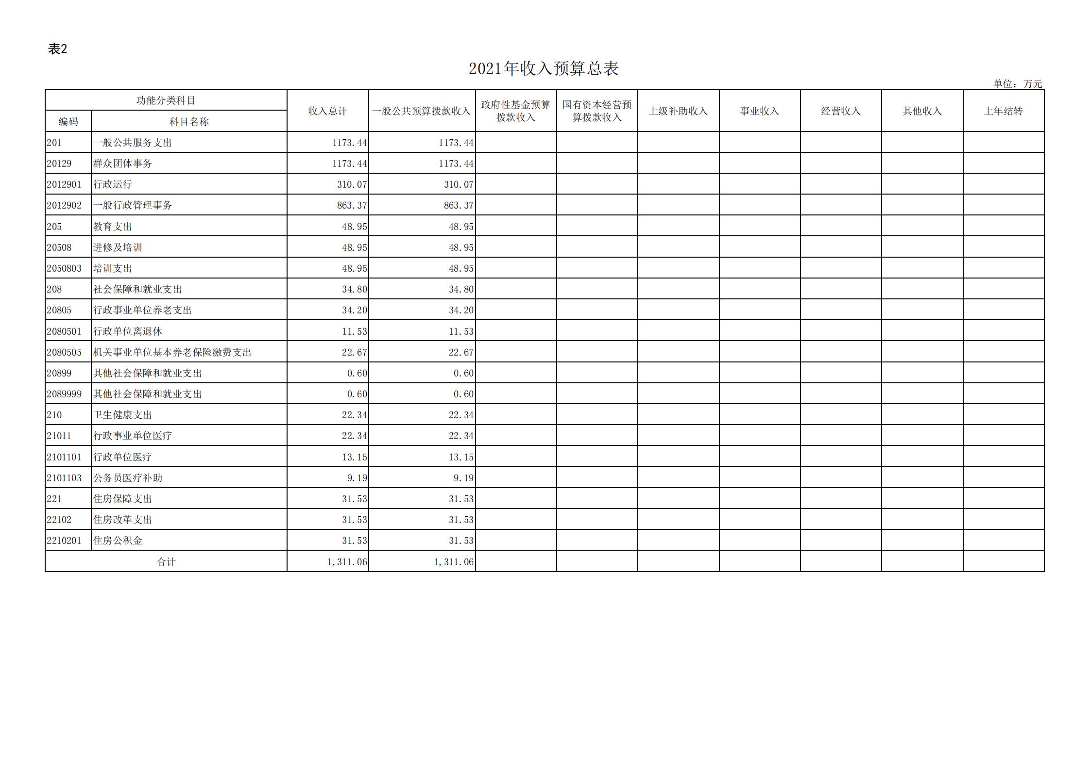 """共青团贵阳市委(本级)2021年度市级部门预算、""""三公""""经费预算公开说明(1)_12.png"""