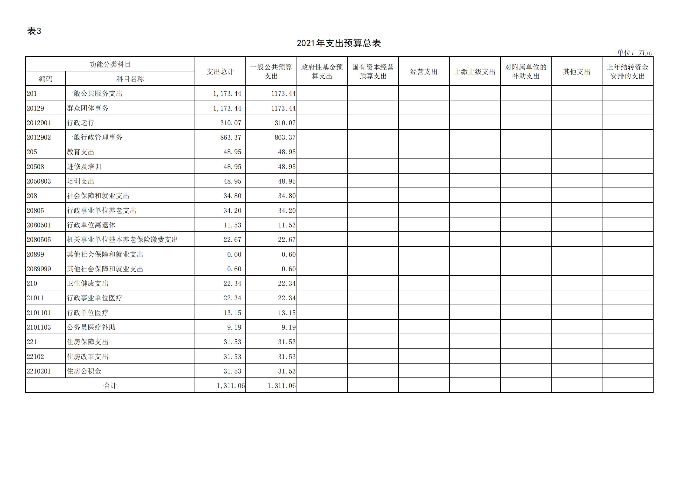 """共青团贵阳市委(本级)2021年度市级部门预算、""""三公""""经费预算公开说明(1)_13.png"""