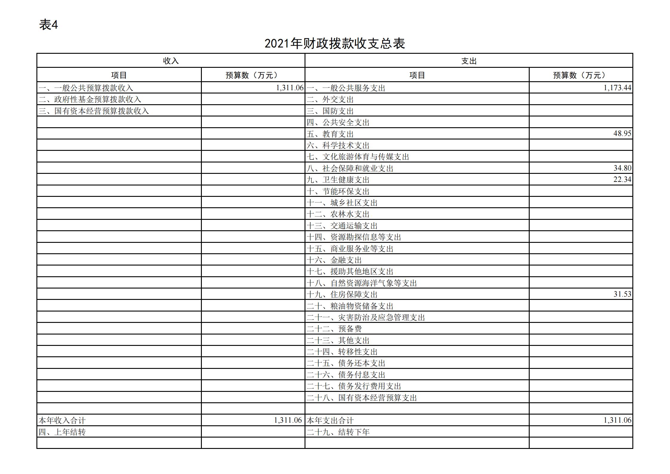 """共青团贵阳市委(本级)2021年度市级部门预算、""""三公""""经费预算公开说明(1)_14.png"""