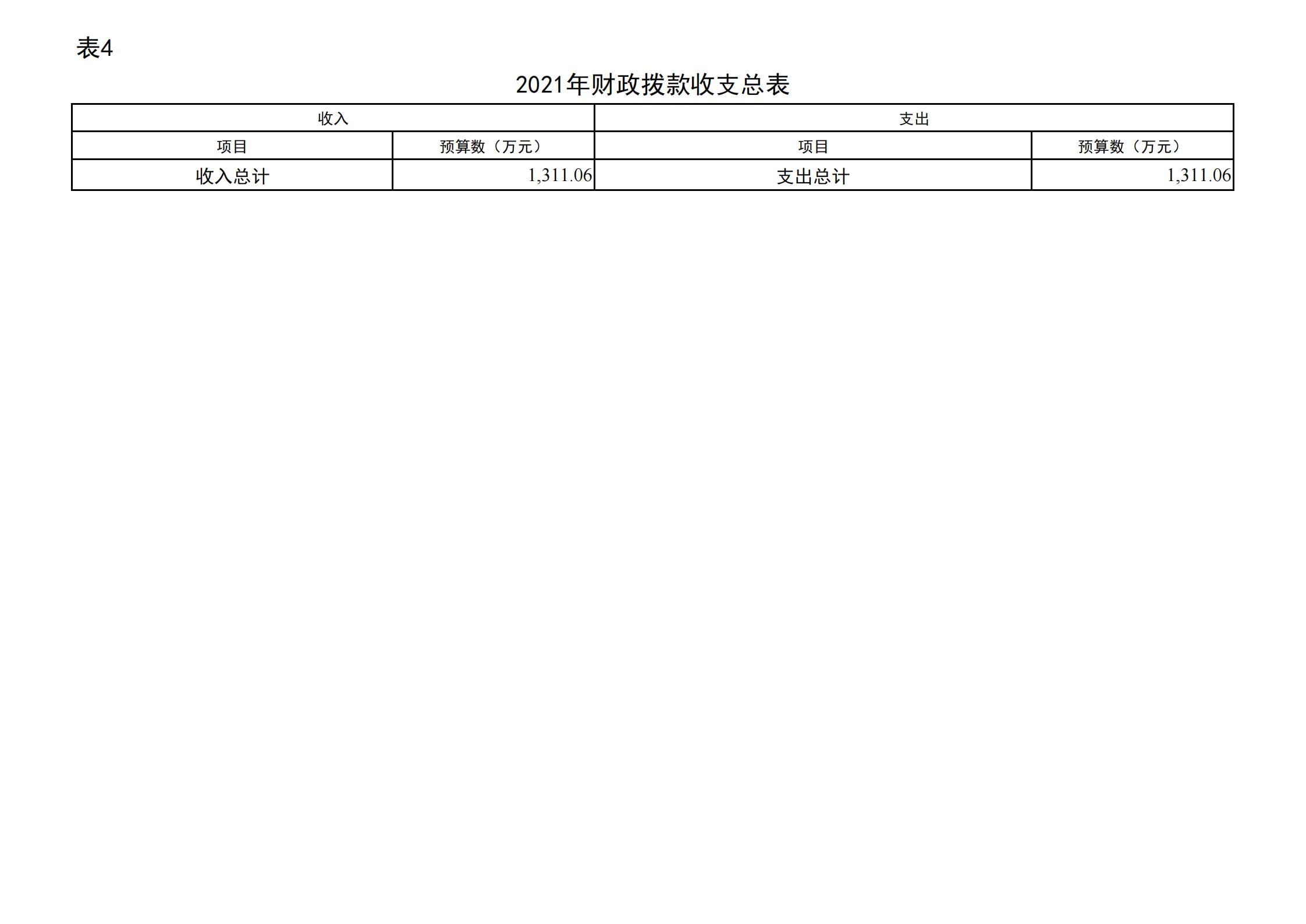 """共青团贵阳市委(本级)2021年度市级部门预算、""""三公""""经费预算公开说明(1)_15.png"""
