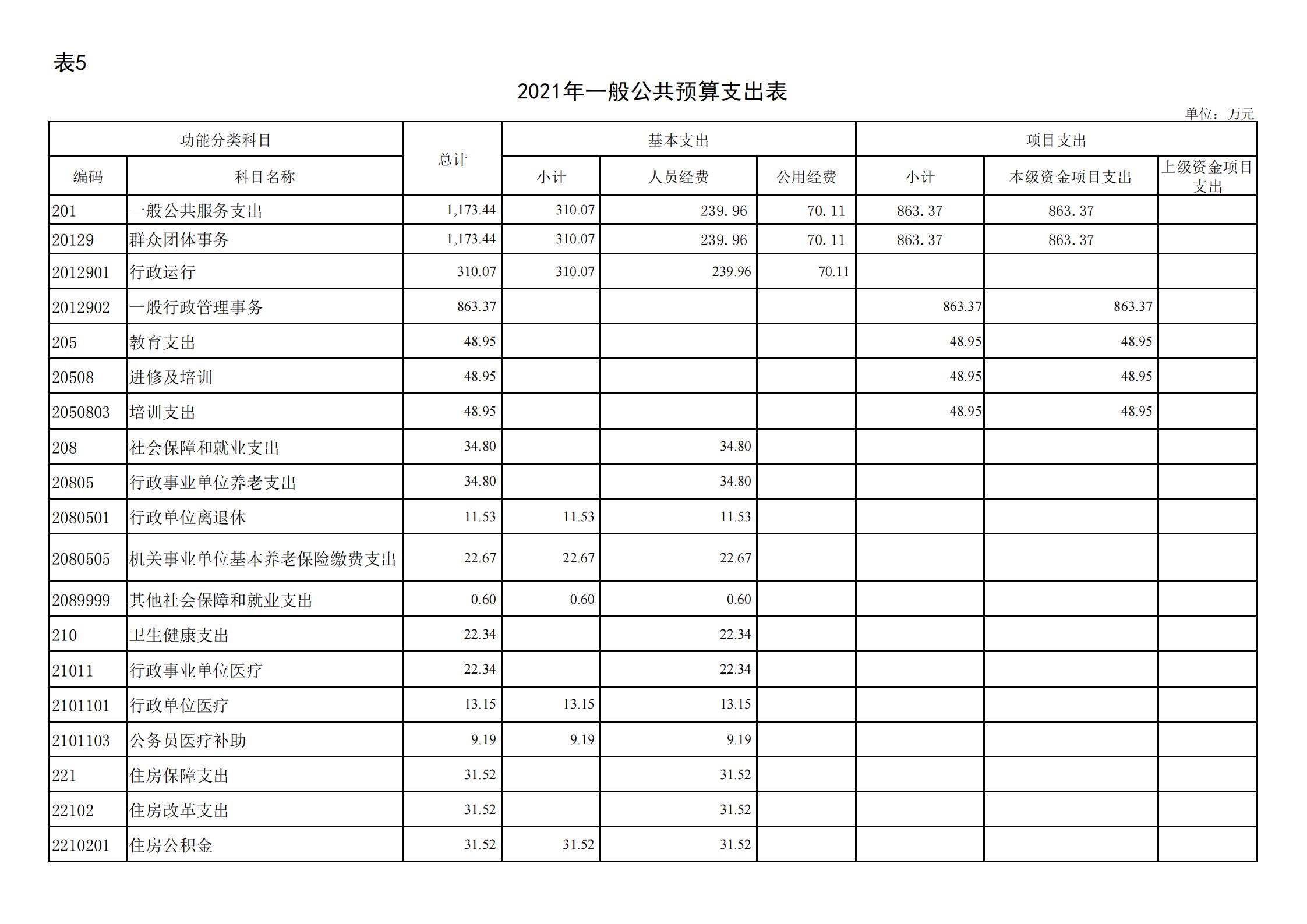 """共青团贵阳市委(本级)2021年度市级部门预算、""""三公""""经费预算公开说明(1)_16.png"""