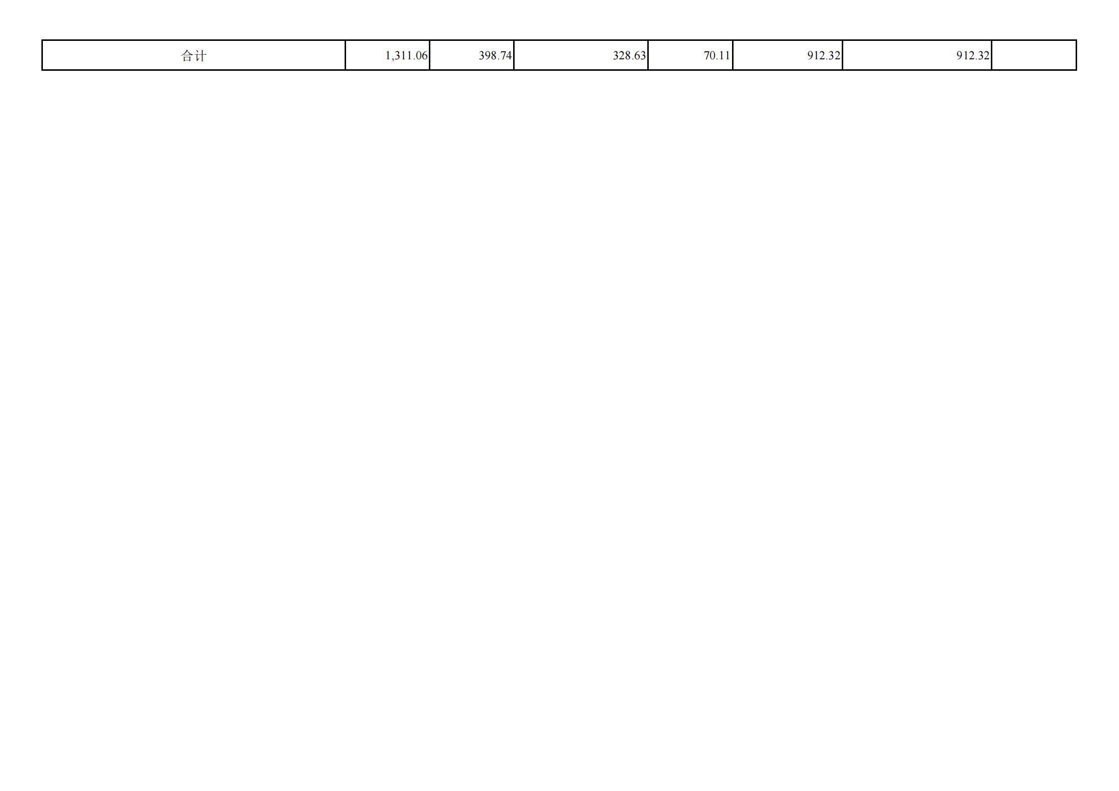 """共青团贵阳市委(本级)2021年度市级部门预算、""""三公""""经费预算公开说明(1)_17.png"""