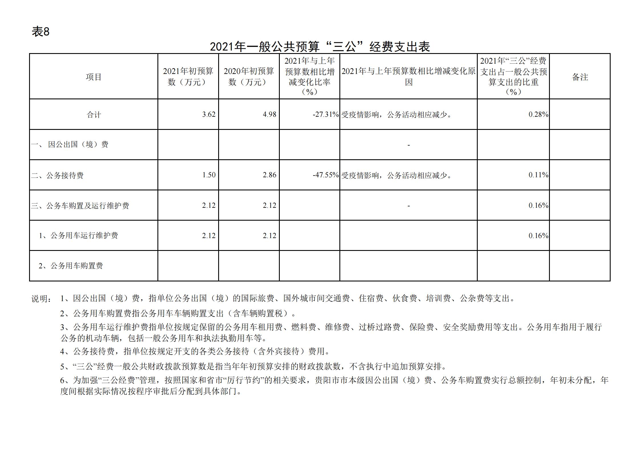 """共青团贵阳市委(本级)2021年度市级部门预算、""""三公""""经费预算公开说明(1)_21.png"""